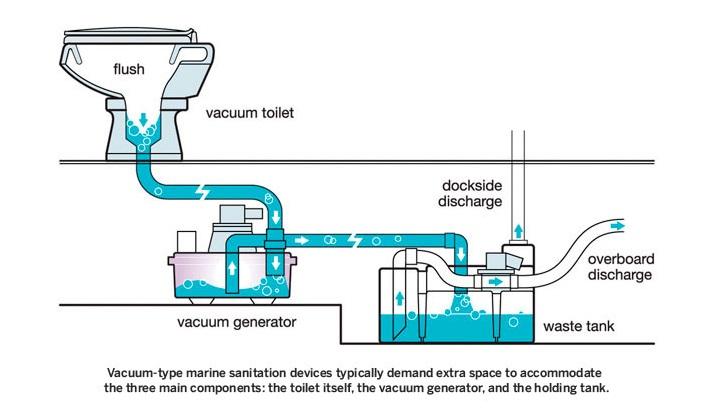 보트 요트에 사용되는 화장실 시스템의 이해 보트맥스 보트 수입 판매 전문업체